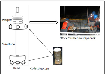 "Figure 1. In this picture we can see the parts of the ""Rock Crusher""."