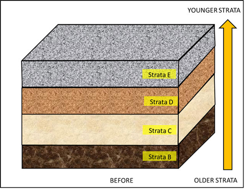 Figure 2: How sediments were deposited in the first place.