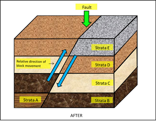 Figure 3: After the sediment strata were deposited, an earthquake took place and displaced the strata along a fault as shown.