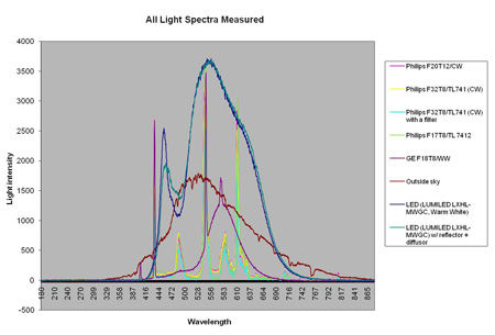 All spectra
