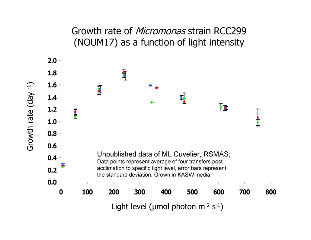 RCC299 growth curves_MLCuvelier