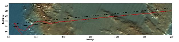 The development of terrain-relative navigation allows an autonomous underwater vehicle (the red line) to track a desired path (black line) successfully. The dashed line is the path the AUV would have flown without the terrain-relative navigation. See Rock et al. below.