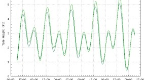 Prediction results from tide processor