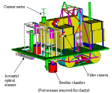 To measure metabolic activity in the sediment, twin respirometry chambers isolate samples of seafloor for 3 days at a time. Agitators stir up the sediment while sensors record oxygen levels. Diagram: Ken Smith, MBARI.