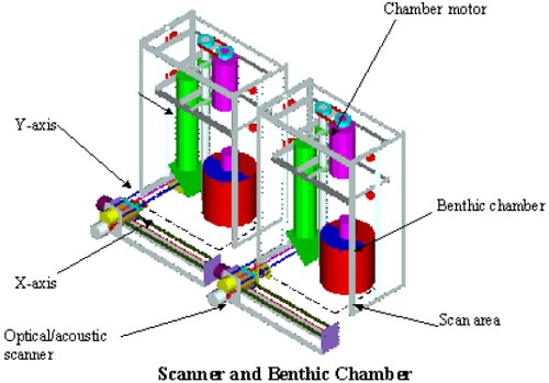 The rover also has two optical/acoustic scanners that detect active chlorophyll and animals like worms buried up to 4 inches in the sediment. These two pieces of information help to fine-tune the respirometry measurements and to determine how quickly sediment arrives. Diagram: Ken Smith, MBARI.
