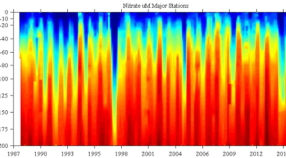 depth vs time nitrate (uM) contour of bottle data from the CTD from the MBTS cruises