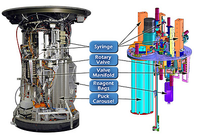 This image shows a photograph and diagram of the Environmental Sample Processor with key features highlighted. Image: © 2008 MBARI