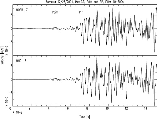 These two graphs show the main shock from the giant Sumatra earthquake as it appeared on seismographs from Monterey Bay (top) and Mount Hamilton (bottom). The fact that these two graphs are so similar shows that MBARI engineers and Berkeley scientists have been able to eliminate much of the background noise from the sea-bottom instrument. Image: (c) 2004 MBARI