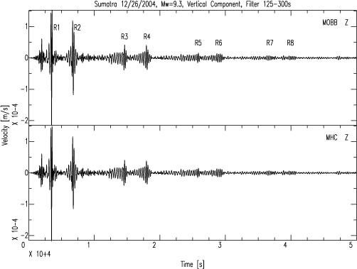 These seismograms show earthquake sheer waves hitting the MOBB (top) and Mount Hamilton (bottom) seismometers, then traveling around the earth several times, each time yielding a fainter signal. Image: (c) 2005 MBARI
