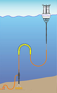 Simplified drawing of the final design for the MOOS test mooring cable (not to scale).