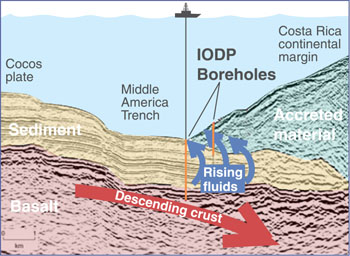 Cross section of the Costa Rica Subduction Zone (not to scale) showing the location of the IODP boreholes where pore waters were sampled. Image: (c) 2004 MBARI