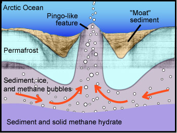 This conceptual drawing (not to scale) shows Paull's hypothesis that methane gas from deep hydrate deposits could push sediment up from below the ocean bottom to create a pingo-like feature. The gray lines in the background are from a seismic profile through one of these enigmatic features. Image: (c) 2007 MBARI