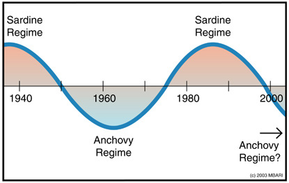 Alternating Sardine and Anchovy Regimes
