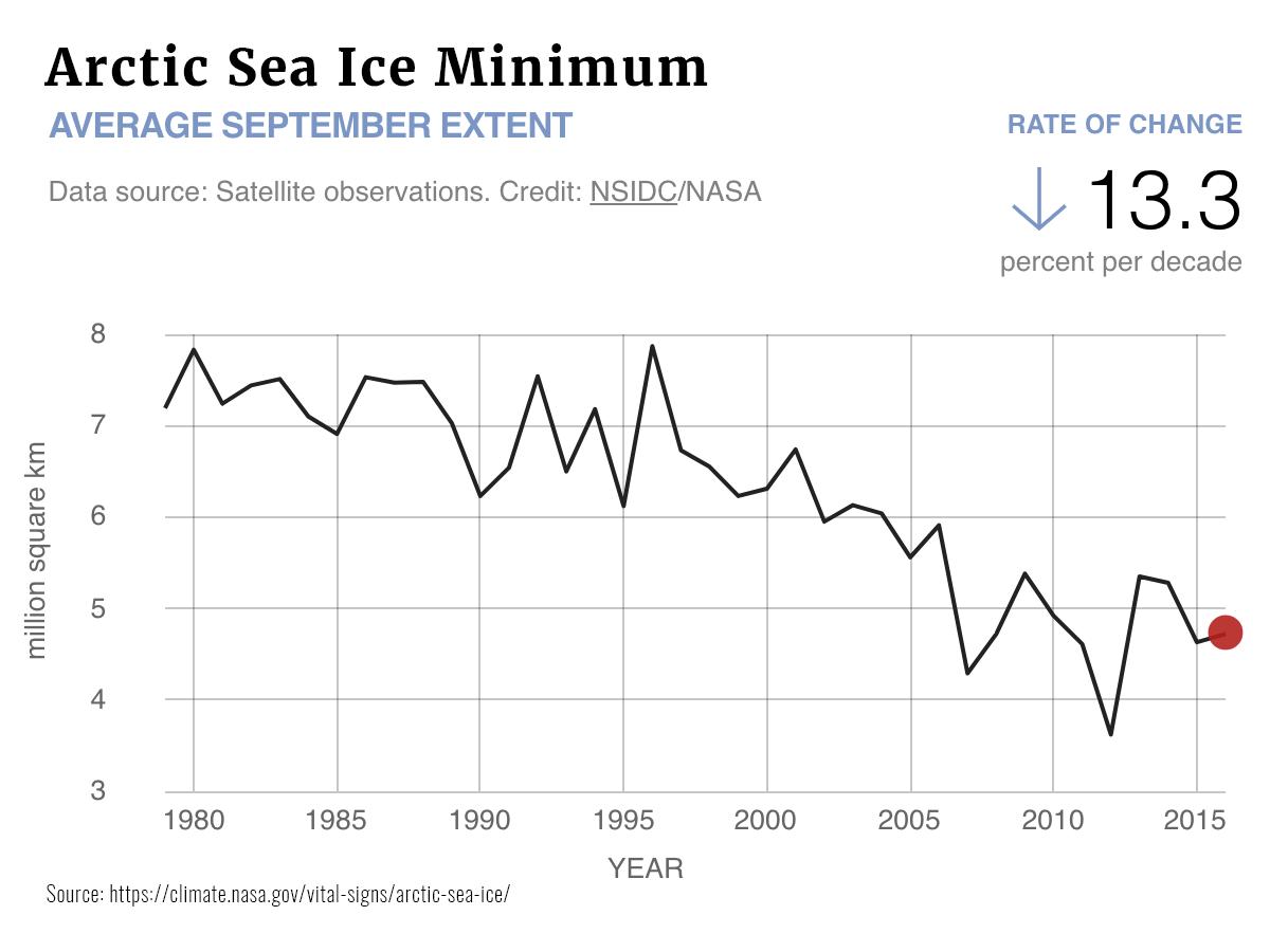Graphs Arctic Sea Ice