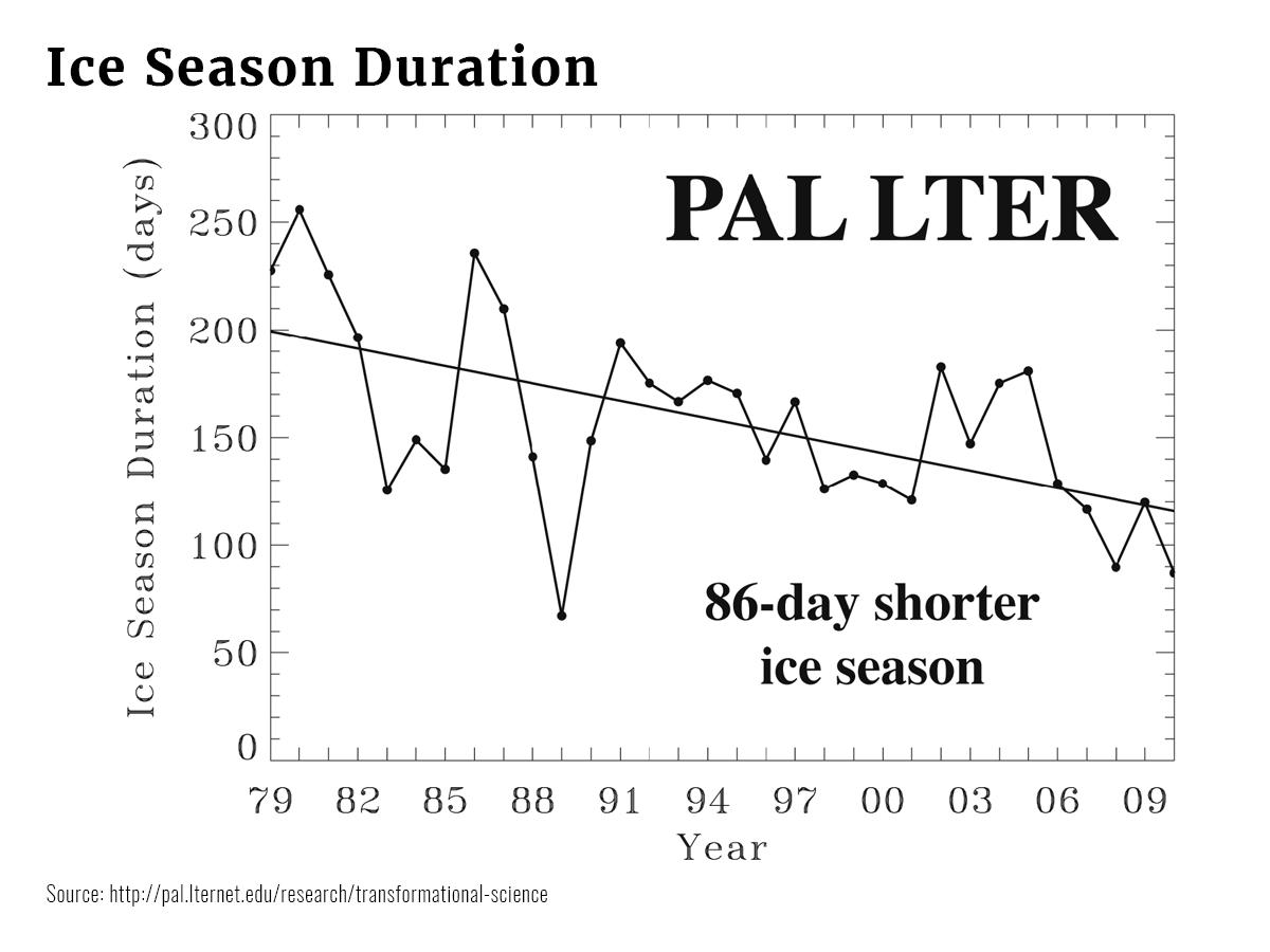 Graphs Ice Season