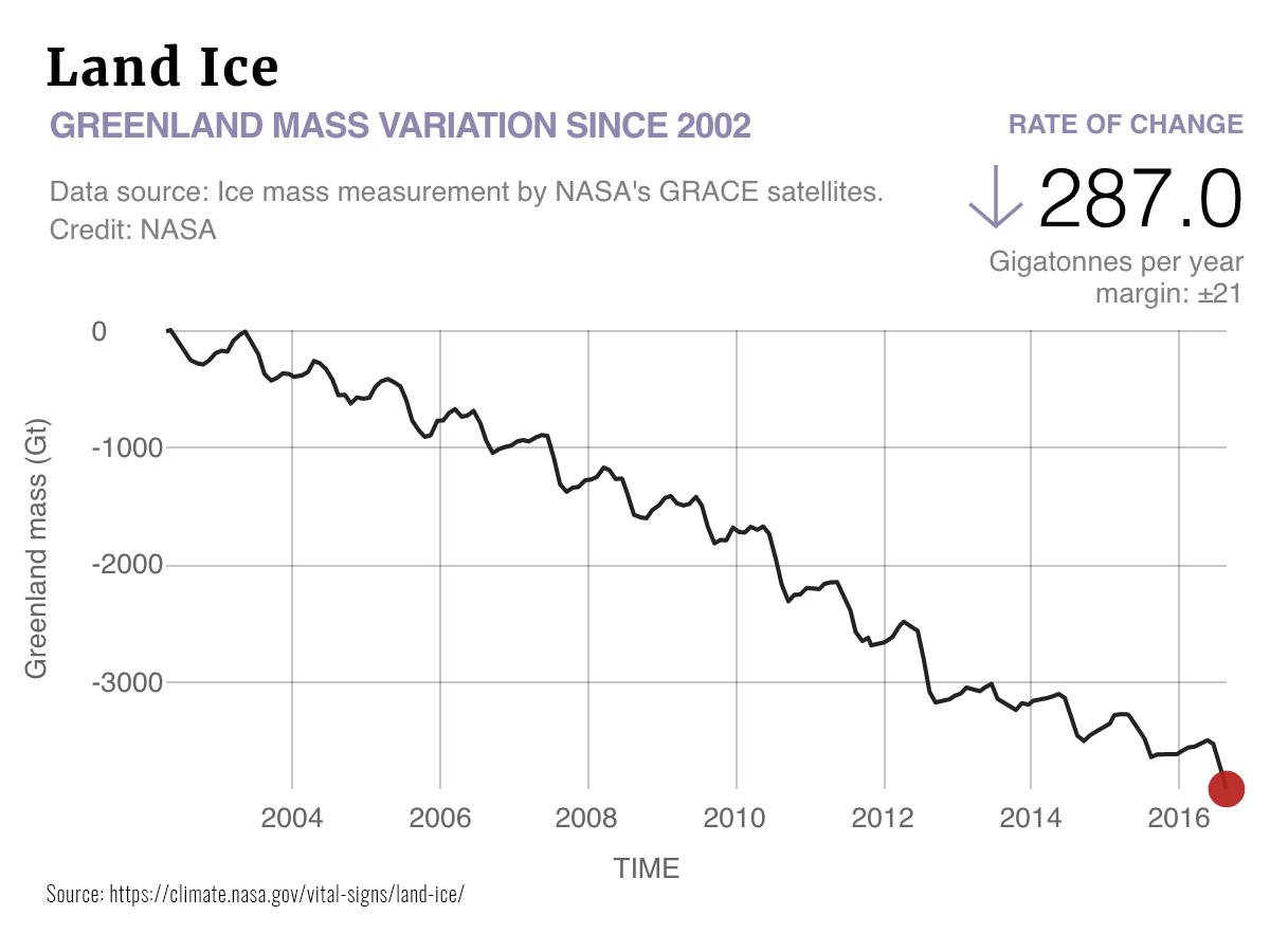 Graphs Land Ice