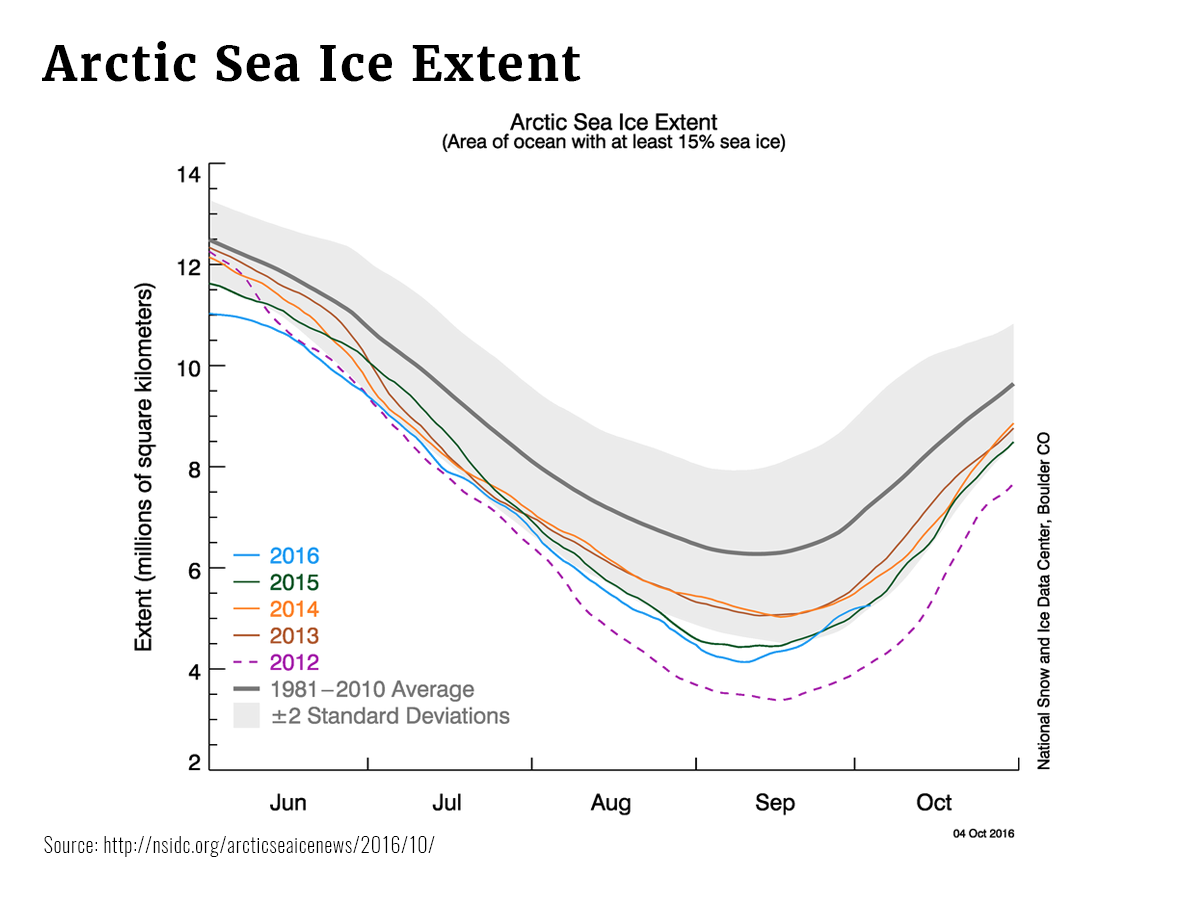 Graphs Sea Ice Extent
