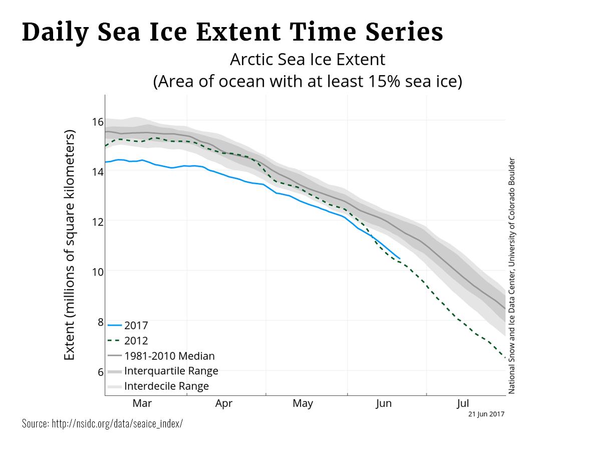 Graphs Sea Ice
