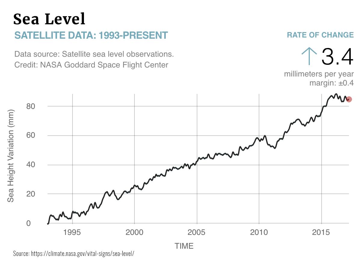 Graphs Sea Level
