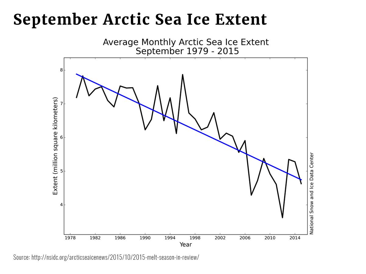 Graphs September Ice