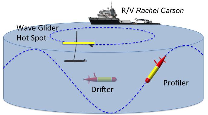 HotSpot diagram 1 wave glider based communications hotspot mbari
