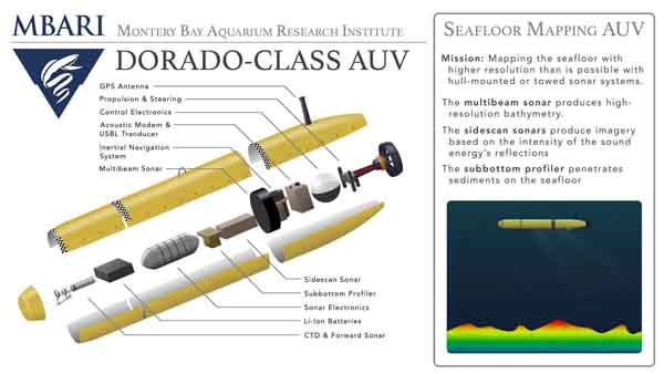 One version of the Dorado-class AUV is fitted with multibeam sonar to map the seafloor.